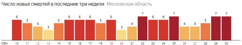Число новых смертей от коронавируса COVID-19 по дням в Московской области на 30 сентября 2020 года