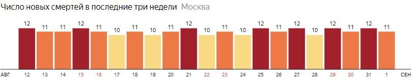 Число новых смертей от коронавируса на графике по дням в Москве на 1 сентября 2020 года
