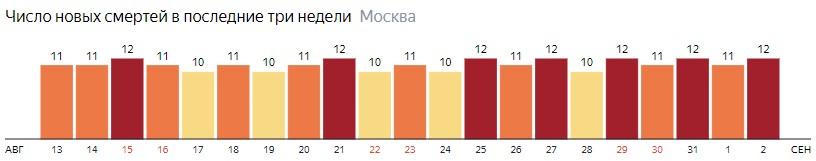 Число новых смертей от коронавируса на графике по дням в Москве на 2 сентября 2020 года
