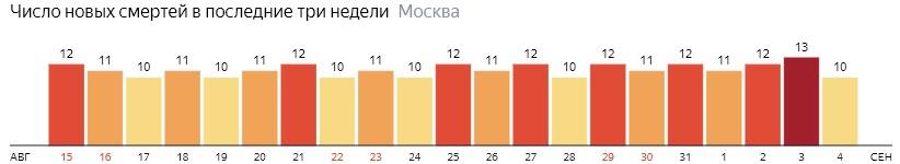 Число новых смертей от коронавируса на графике по дням в Москве на 4 сентября 2020 года