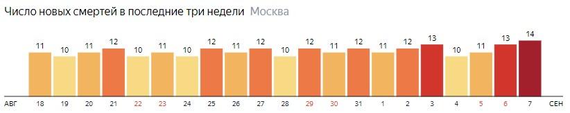 Число новых смертей от коронавируса на графике по дням в Москве на 7 сентября 2020 года