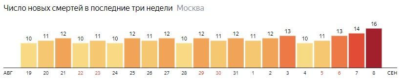 Число новых смертей от коронавируса на графике по дням в Москве на 8 сентября 2020 года