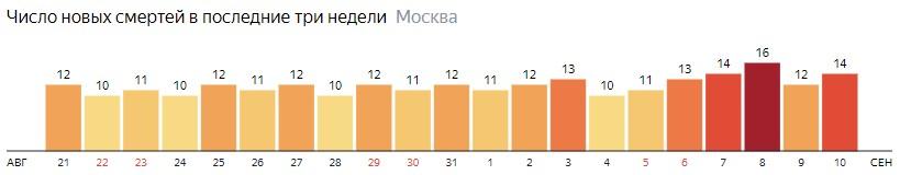 Число новых смертей от коронавируса на графике по дням в Москве на 10 сентября 2020 года