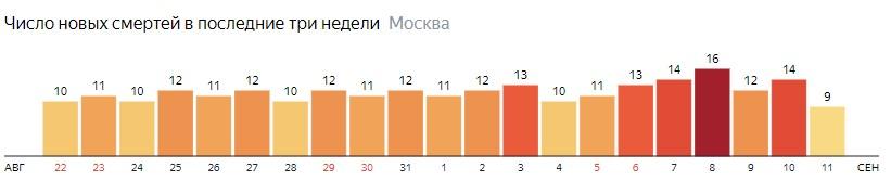Число новых смертей от коронавируса на графике по дням в Москве на 11 сентября 2020 года