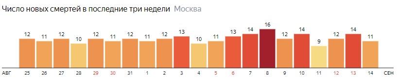 Число новых смертей от коронавируса на графике по дням в Москве на 14 сентября 2020 года