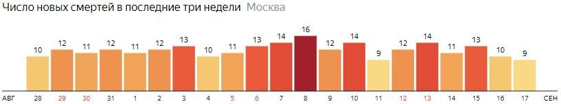 Число новых смертей от коронавируса на графике по дням в Москве на 17 сентября 2020 года
