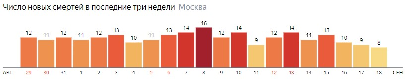 Число новых смертей от коронавируса на графике по дням в Москве на 18 сентября 2020 года