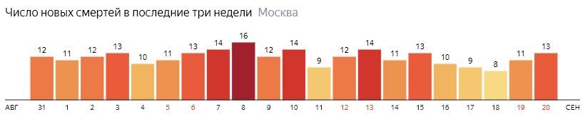 Число новых смертей от коронавируса на графике по дням в Москве на 20 сентября 2020 года