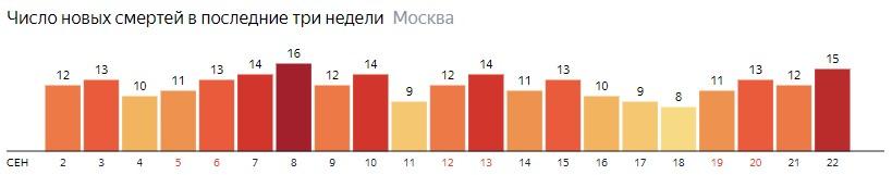 Число новых смертей от коронавируса на графике по дням в Москве на 22 сентября 2020 года