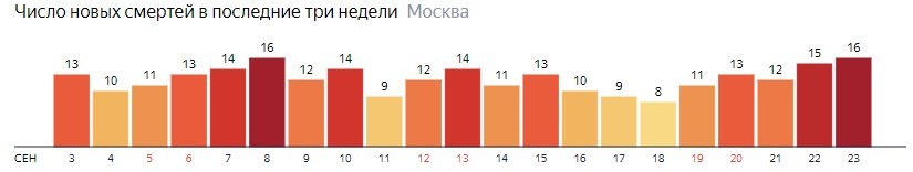 Alt (альтернативный текст) Число новых смертей от коронавируса на графике по дням в Москве на 23 сентября 2020 года