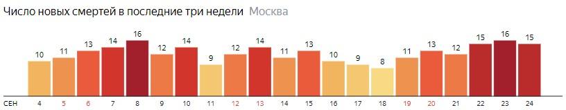 Число новых смертей от коронавируса на графике по дням в Москве на 24 сентября 2020 года