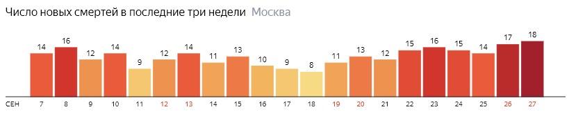 Число новых смертей от коронавируса на графике по дням в Москве на 27 сентября 2020 года
