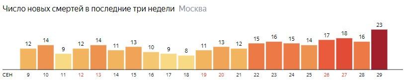 Число новых смертей от коронавируса на графике по дням в Москве на 29 сентября 2020 года