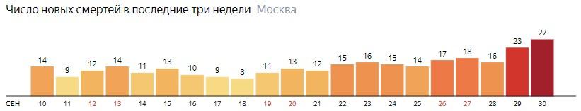 Число новых смертей от коронавируса на графике по дням в Москве на 30 сентября 2020 года