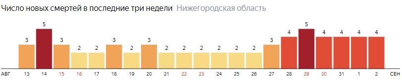 Число новых смертей от коронавируса COVID-19 по дням в Нижегородской области на 2 сентября 2020 года