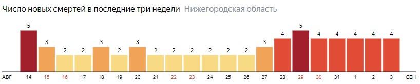 Число новых смертей от коронавируса COVID-19 по дням в Нижегородской области на 3 сентября 2020 года