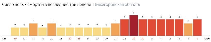 Число новых смертей от коронавируса COVID-19 по дням в Нижегородской области на 5 сентября 2020 года