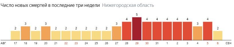 Число новых смертей от коронавируса COVID-19 по дням в Нижегородской области на 6 сентября 2020 года