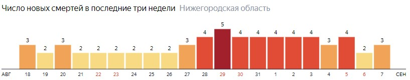 Число новых смертей от коронавируса COVID-19 по дням в Нижегородской области на 7 сентября 2020 года