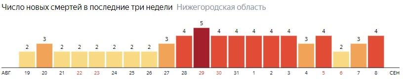 Число новых смертей от коронавируса COVID-19 по дням в Нижегородской области на 8 сентября 2020 года