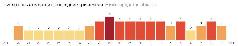 Число новых смертей от коронавируса COVID-19 по дням в Нижегородской области на 9 сентября 2020 года