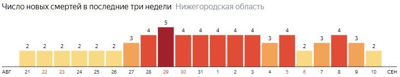 Число новых смертей от коронавируса COVID-19 по дням в Нижегородской области на 10 сентября 2020 года