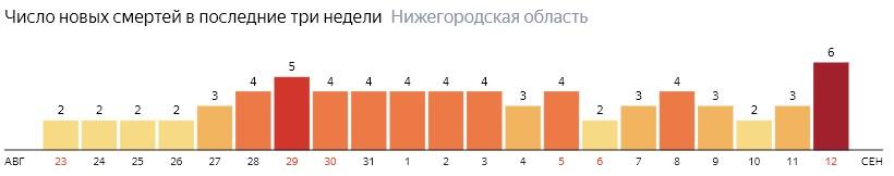 Число новых смертей от коронавируса COVID-19 по дням в Нижегородской области на 12 сентября 2020 года