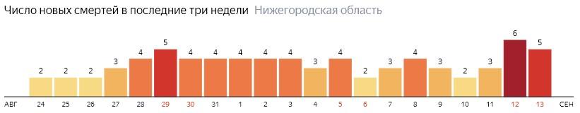 Число новых смертей от коронавируса COVID-19 по дням в Нижегородской области на 13 сентября 2020 года