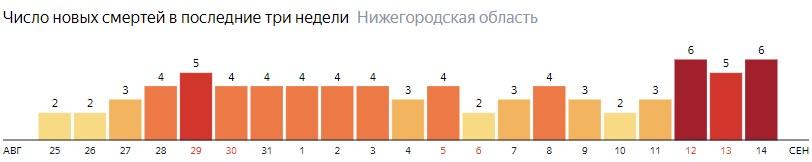 Число новых смертей от коронавируса COVID-19 по дням в Нижегородской области на 14 сентября 2020 года