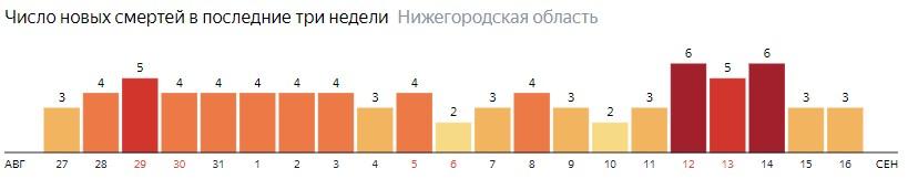 Число новых смертей от коронавируса COVID-19 по дням в Нижегородской области на 16 сентября 2020 года