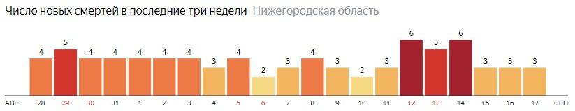 Число новых смертей от коронавируса COVID-19 по дням в Нижегородской области на 17 сентября 2020 года