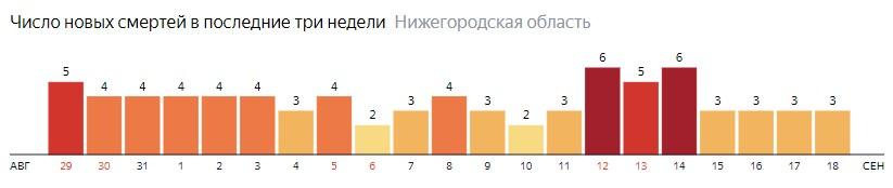 Число новых смертей от коронавируса COVID-19 по дням в Нижегородской области на 18 сентября 2020 года