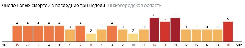 Число новых смертей от коронавируса COVID-19 по дням в Нижегородской области на 19 сентября 2020 года