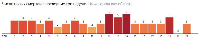 Число новых смертей от коронавируса COVID-19 по дням в Нижегородской области на 21 сентября 2020 года