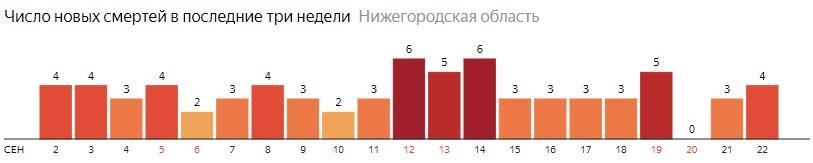 Число новых смертей от коронавируса COVID-19 по дням в Нижегородской области на 22 сентября 2020 года