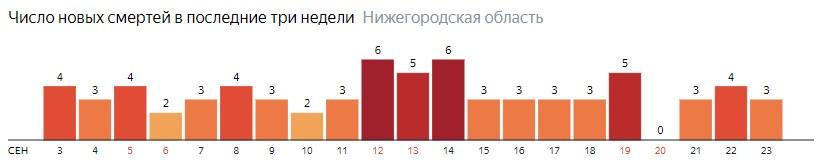 Число новых смертей от коронавируса COVID-19 по дням в Нижегородской области на 23 сентября 2020 года