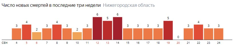 Число новых смертей от коронавируса COVID-19 по дням в Нижегородской области на 24 сентября 2020 года