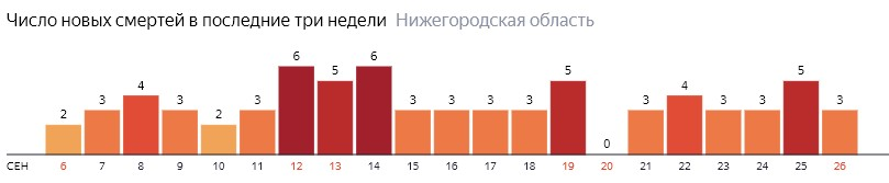 Число новых смертей от коронавируса COVID-19 по дням в Нижегородской области на 26 сентября 2020 года