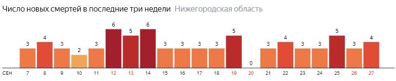 Число новых смертей от коронавируса COVID-19 по дням в Нижегородской области на 27 сентября 2020 года