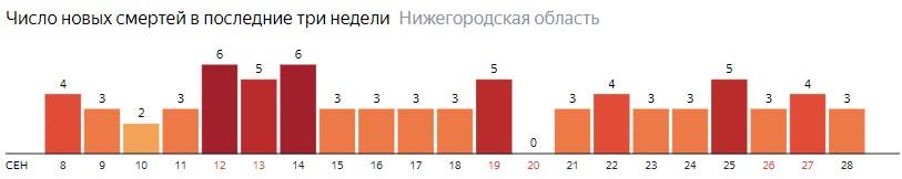 Число новых смертей от коронавируса COVID-19 по дням в Нижегородской области на 28 сентября 2020 года