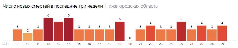Число новых смертей от коронавируса COVID-19 по дням в Нижегородской области на 29 сентября 2020 года