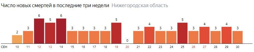 Число новых смертей от коронавируса COVID-19 по дням в Нижегородской области на 30 сентября 2020 года