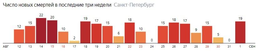 Число новых смертей от COVID-19 на графике по дням в Санкт-Петербурге на 1 сентября 2020 года