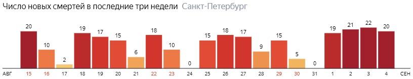 Число новых смертей от COVID-19 на графике по дням в Санкт-Петербурге на 4 сентября 2020 года