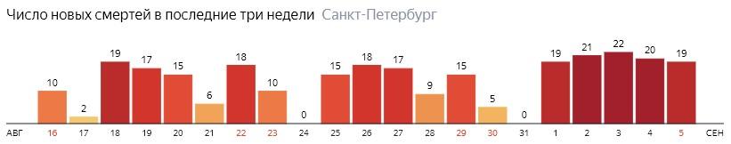 Число новых смертей от COVID-19 на графике по дням в Санкт-Петербурге на 5 сентября 2020 года