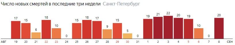 Число новых смертей от COVID-19 на графике по дням в Санкт-Петербурге на 8 сентября 2020 года