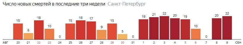 Число новых смертей от COVID-19 на графике по дням в Санкт-Петербурге на 9 сентября 2020 года
