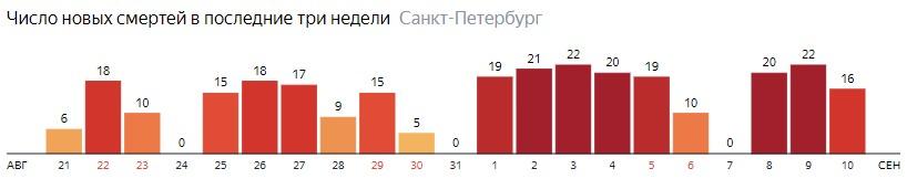 Число новых смертей от COVID-19 на графике по дням в Санкт-Петербурге на 10 сентября 2020 года