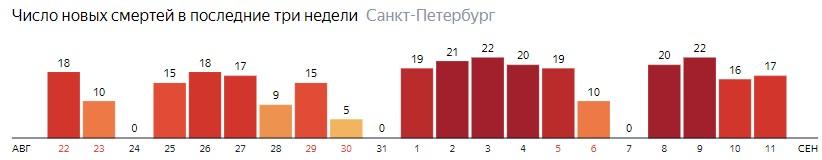 Число новых смертей от COVID-19 на графике по дням в Санкт-Петербурге на 11 сентября 2020 года