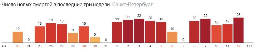 Число новых смертей от COVID-19 на графике по дням в Санкт-Петербурге на 12 сентября 2020 года